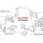 Factory Automation- Blog
